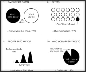 Famous Movie Quote Charts