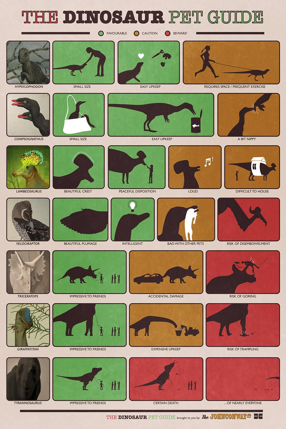 The Dinosaur Pet Guide