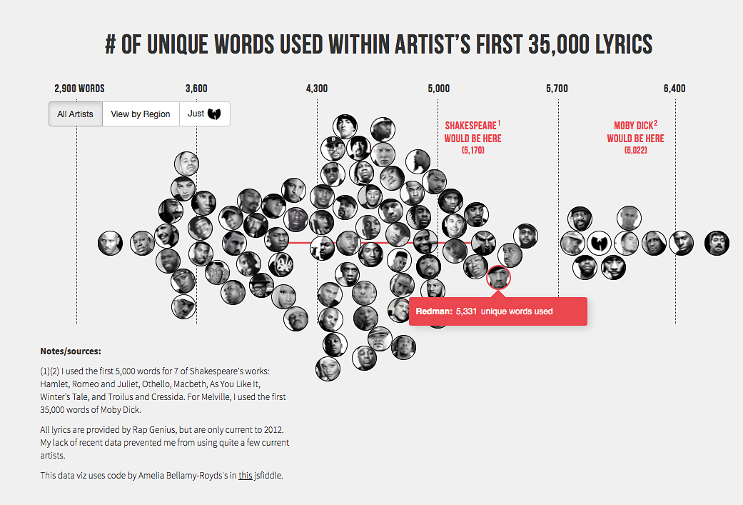 Hip Hop Vocabulary Chart