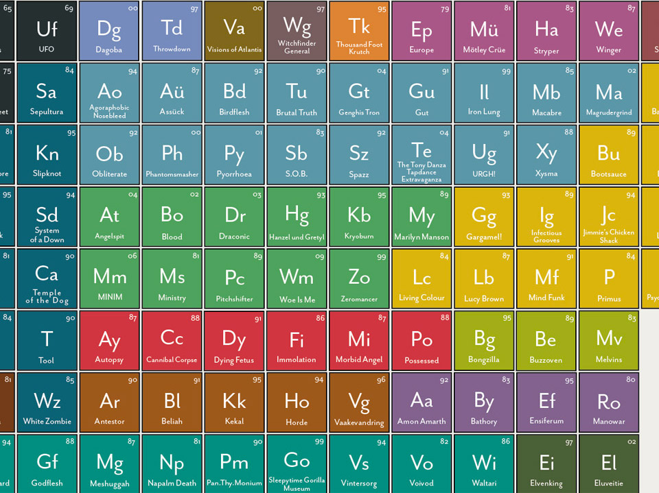 Periodic table of heavy metals the awesomer periodic table of heavy metals urtaz Choice Image