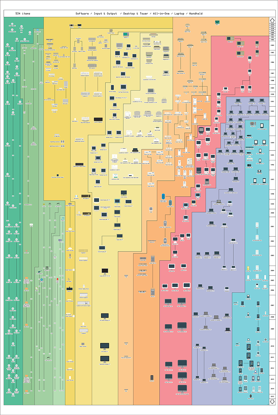 Apple Product Chart