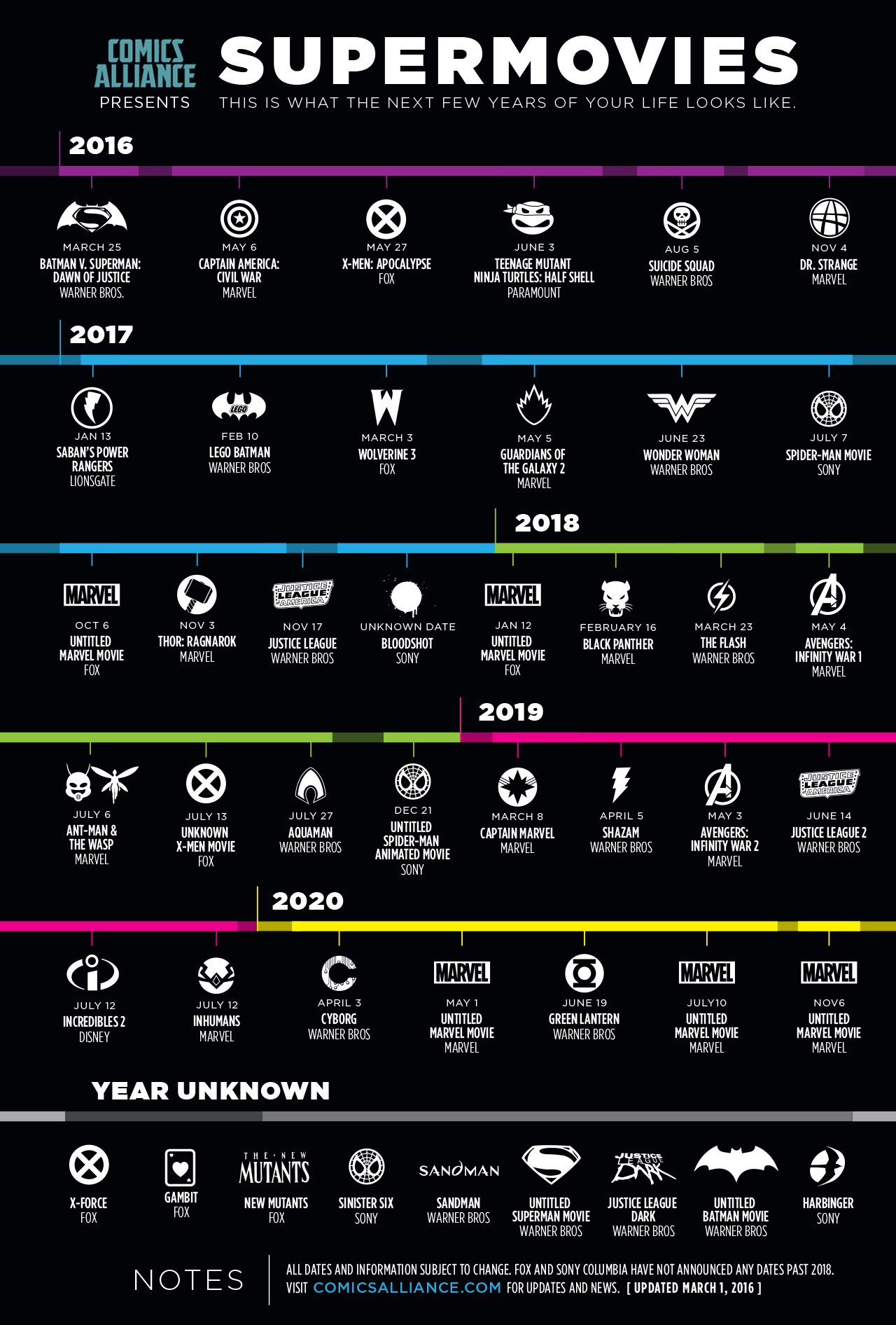 Superhero Movie Timeline