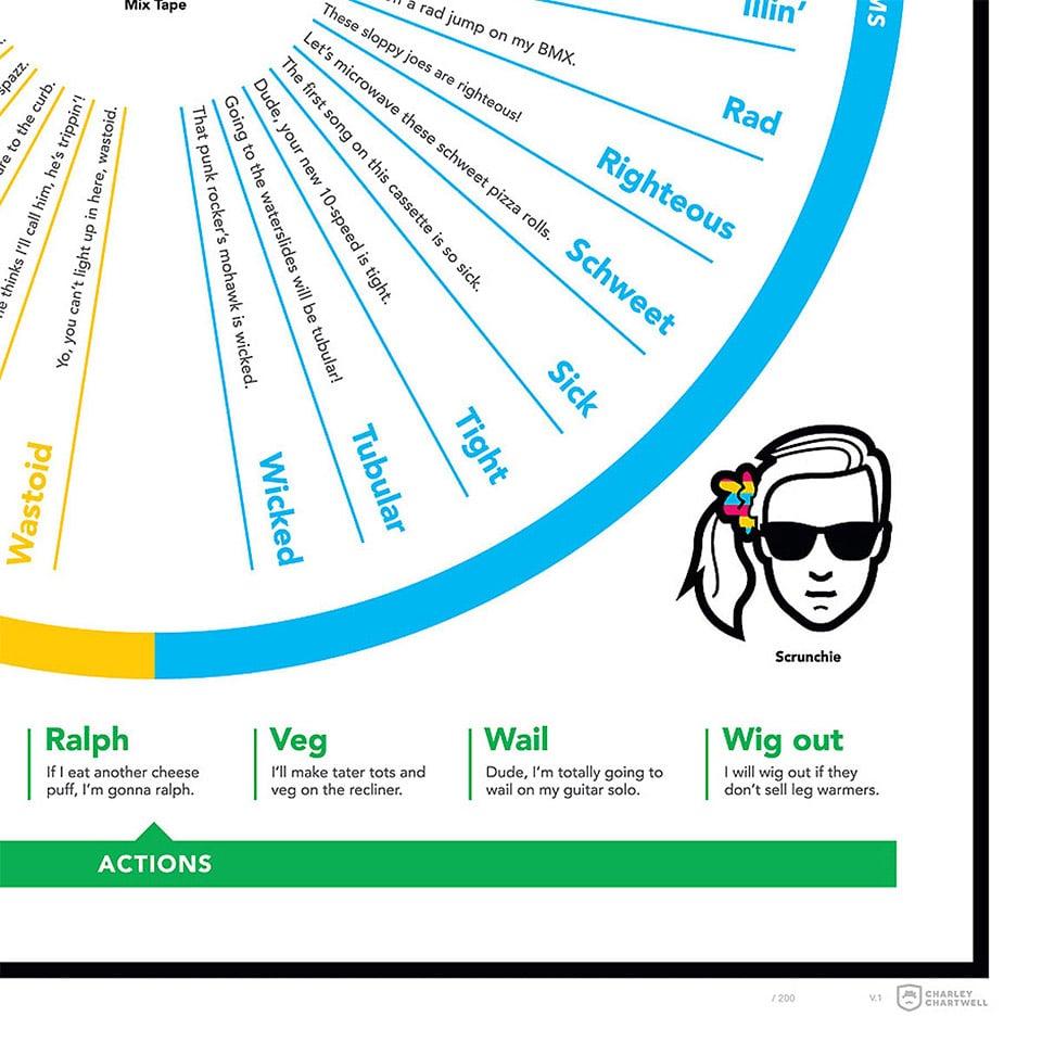 1980's Slang Chart