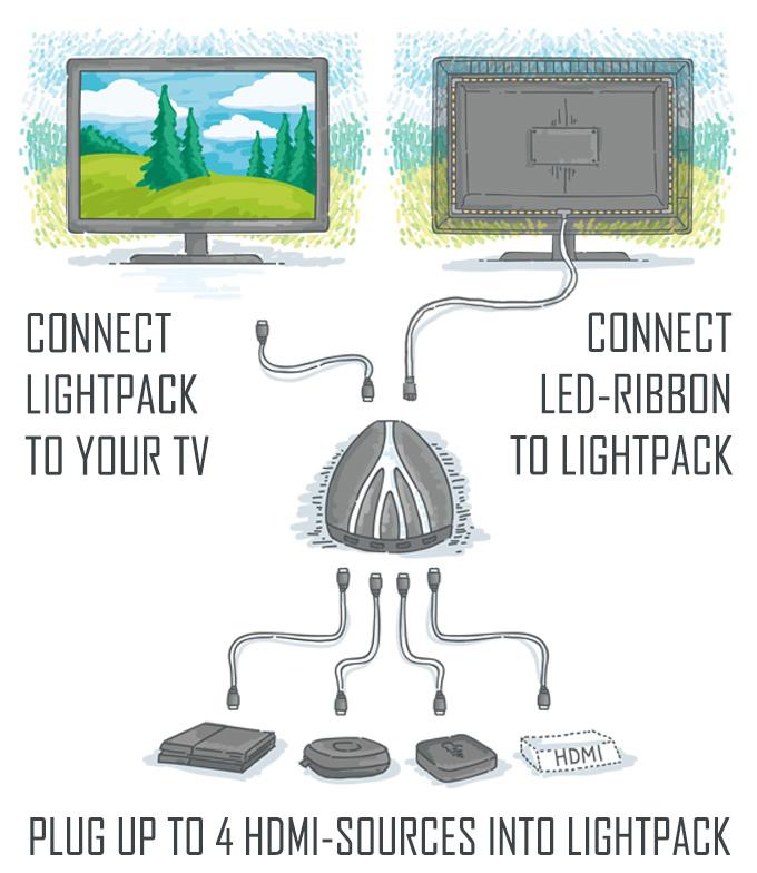Lightpack 2