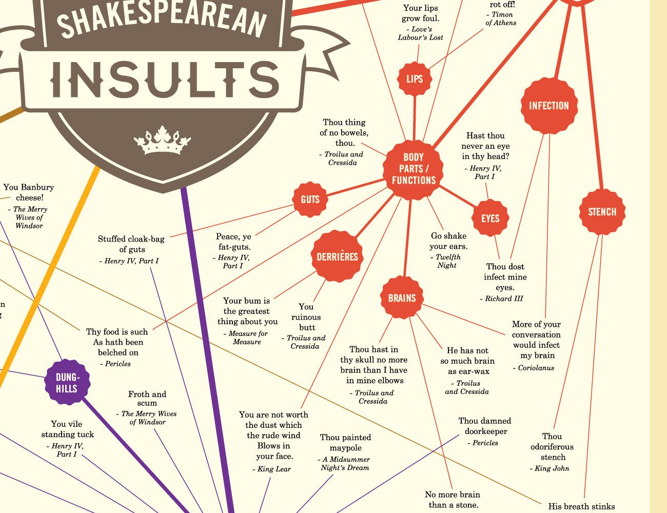 Shakesperean Insults Chart