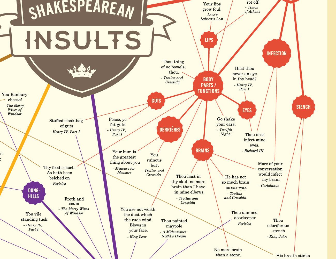 Shakesperean Insults Chart