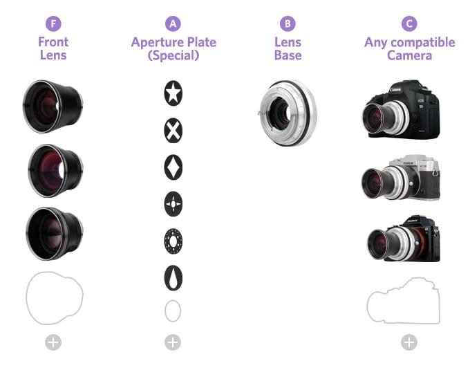 Lomography Neptune Lenses