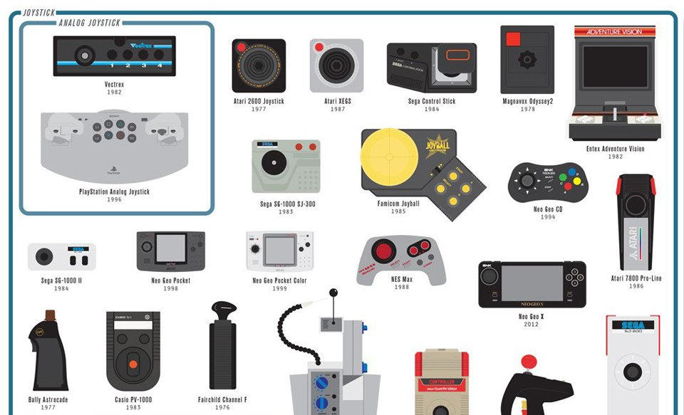 Pop Chart Lab Chart of Controllers