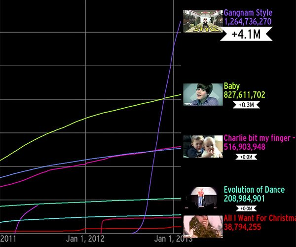 Graphing YouTube's Biggest Videos