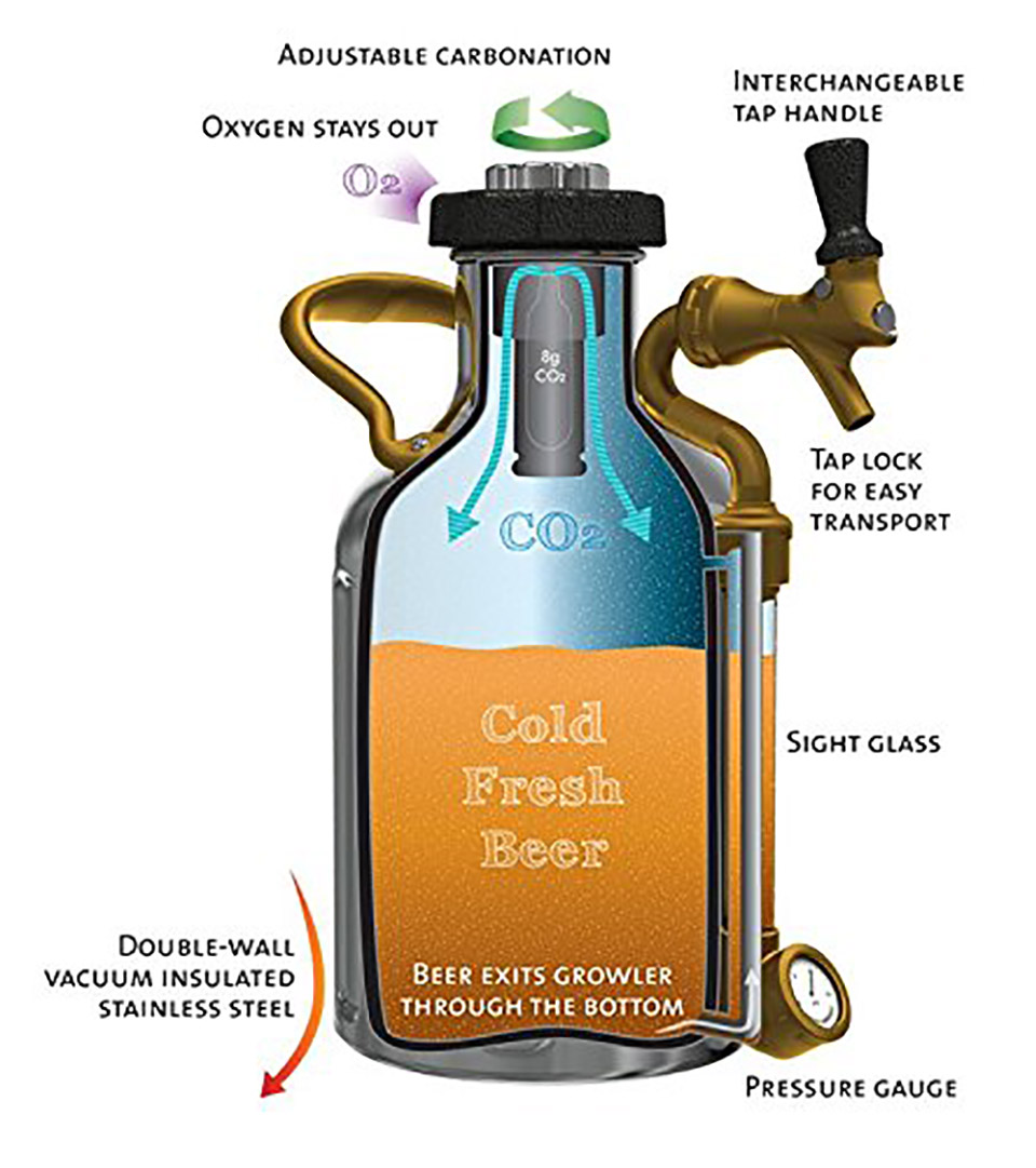 GrowlerWerks Pressurized Growler
