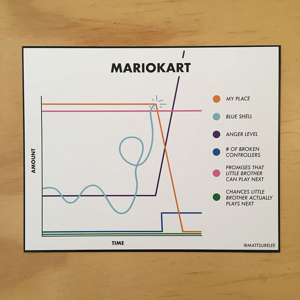 Matt Shirley's Funny Charts