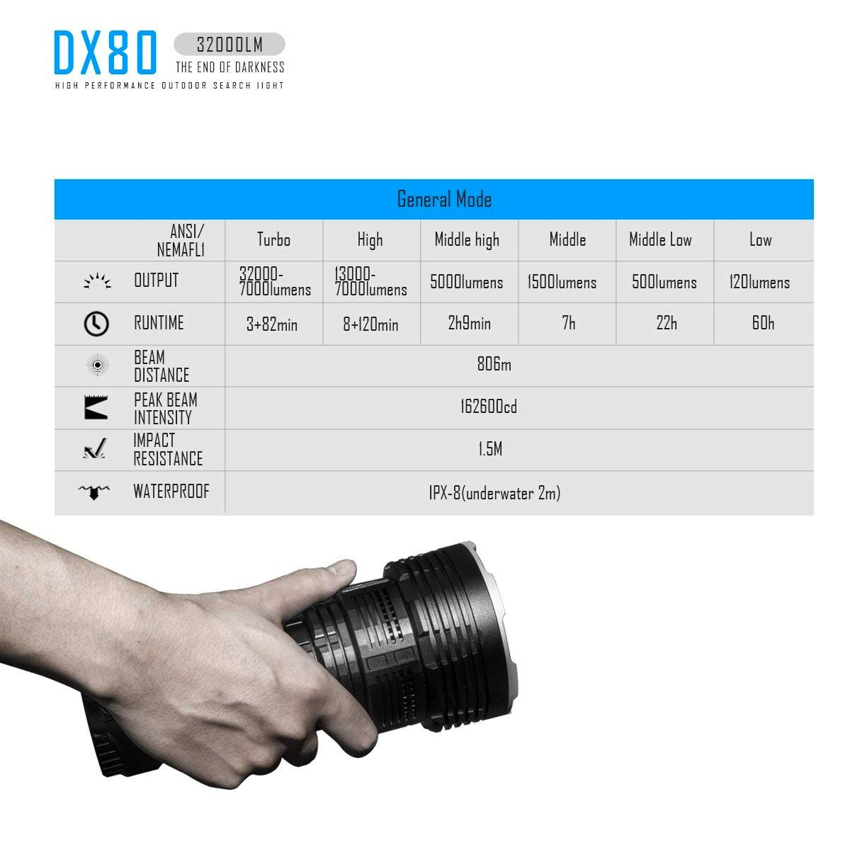 Imalent DX80 Flashlight