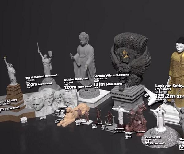 Statue Size Comparison