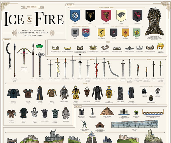 Game of Thrones Ice and Fire Chart