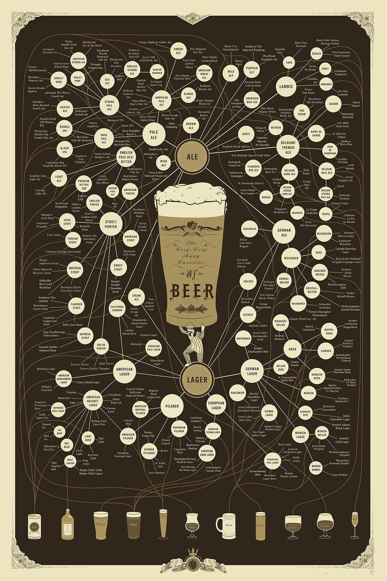 Beer Varieties Print
