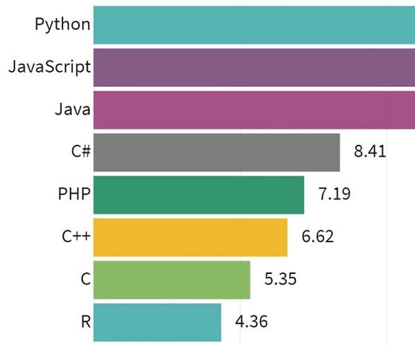 Programming Languages 1965-2019