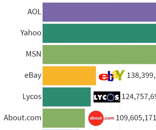 Most Popular Websites: 1996-2019