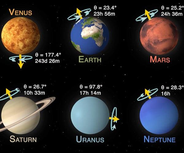 Planetary Speed Comparison