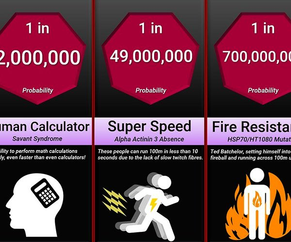 Odds of Superpowers