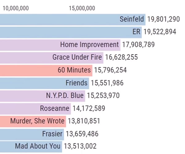 Most Popular TV Shows 1951-2019