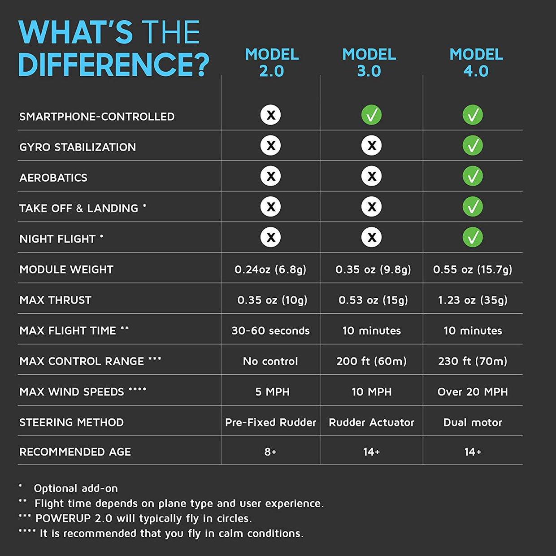POWERUP 4.0 Plane + Flight Manual Bundle