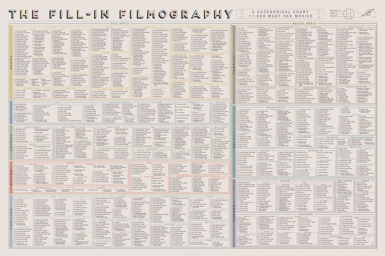 Fill-in Filmography Print