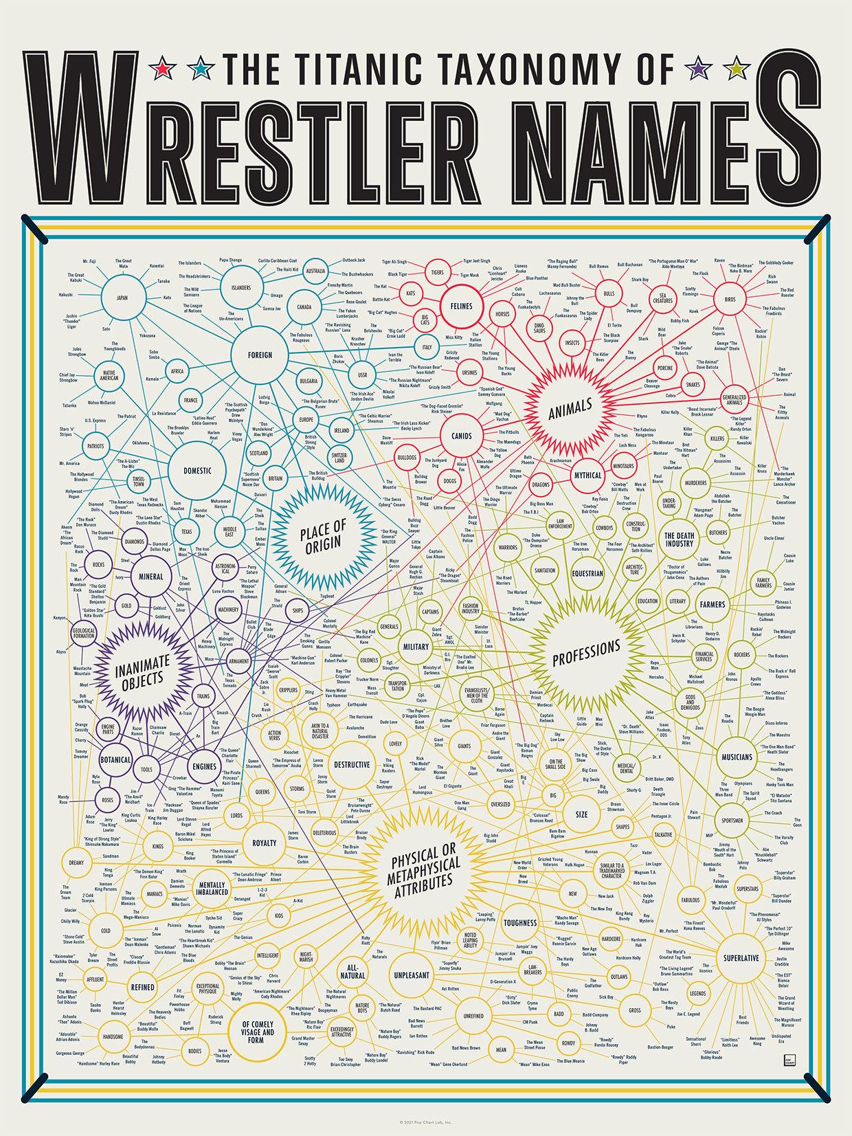 The Titanic Taxonomy of Wrestler Names