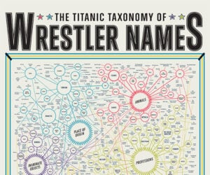 The Titanic Taxonomy of Wrestler Names