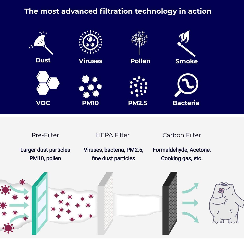 Sensibo Pure Smart Air Purifier