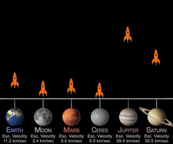 Planetary Escape Velocities