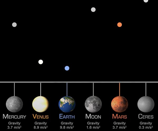 Gravity on Different Planets